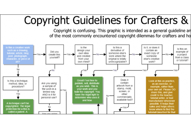 Copyright for Crafters